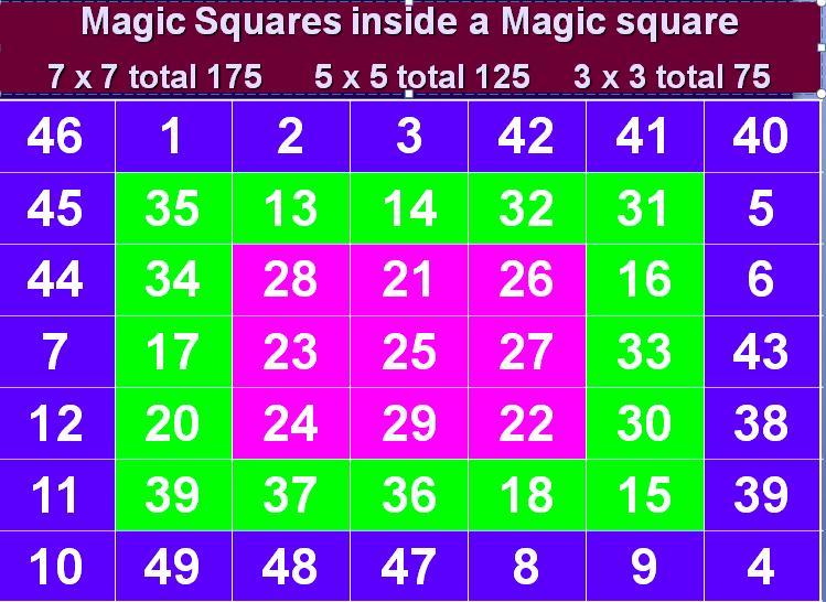 7 x 7 Magic Square